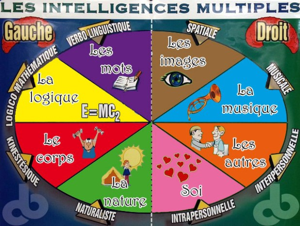 intelligences multiples enfants