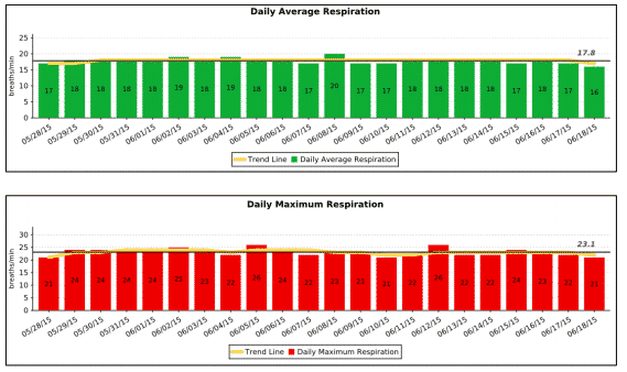PetPace Heartworm Treatment Daily Respiration Averages