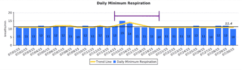 *Mild, transient increase in minimum respiratory rate in the first days of illness