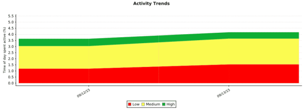 *Activity chart showing mild improvement on day 2 of hospitalization.