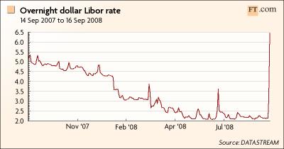 Vienos nakties tarpbankinės JAV dolerio palūkanos