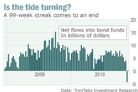 Įplaukos į obligacijų fondus