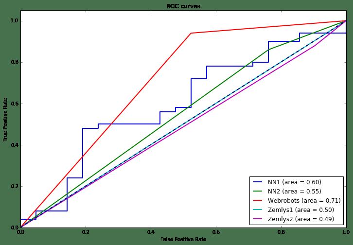 Skirtingų modelių ROC kreivės