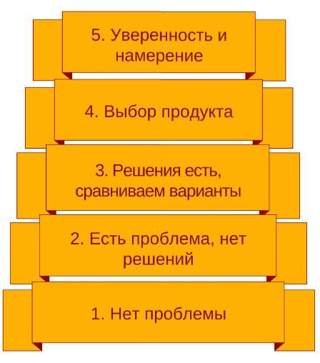 lestnica-uznavaniya-bena-khanta