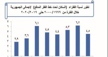 تعرف على تطور تراجع الفقر المدقع في مصر إلى 4.5%