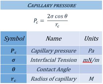 capillarypressure