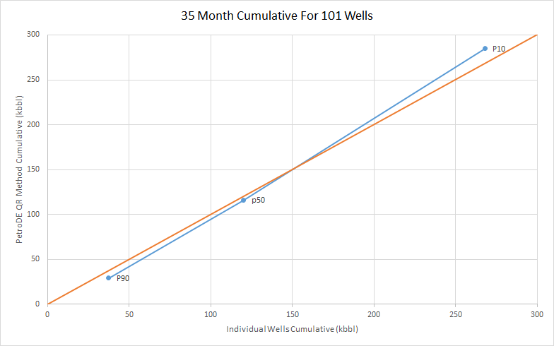 Statistical Decline Curves for Performance Projection