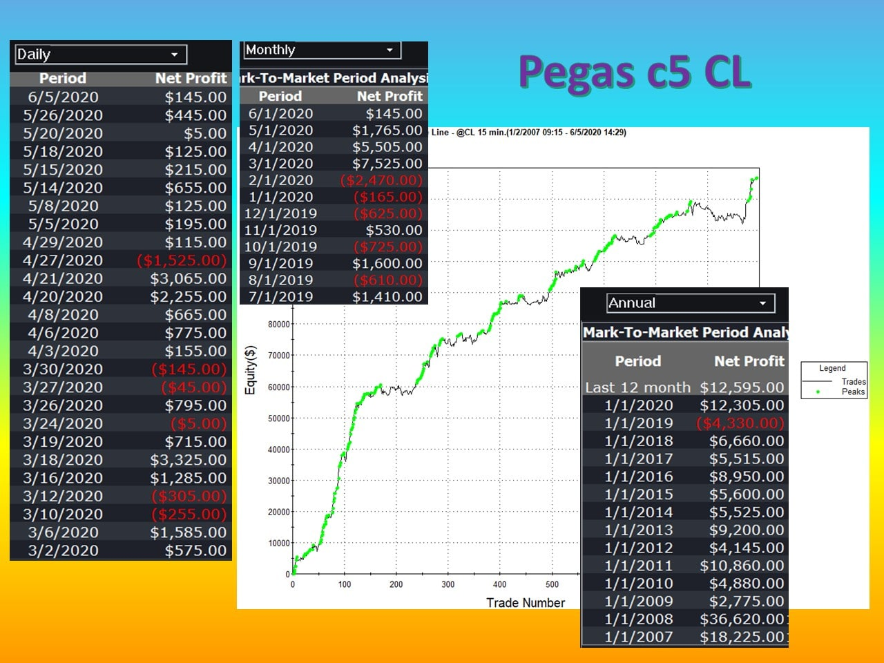 Pegas CL Fully Automated Profits