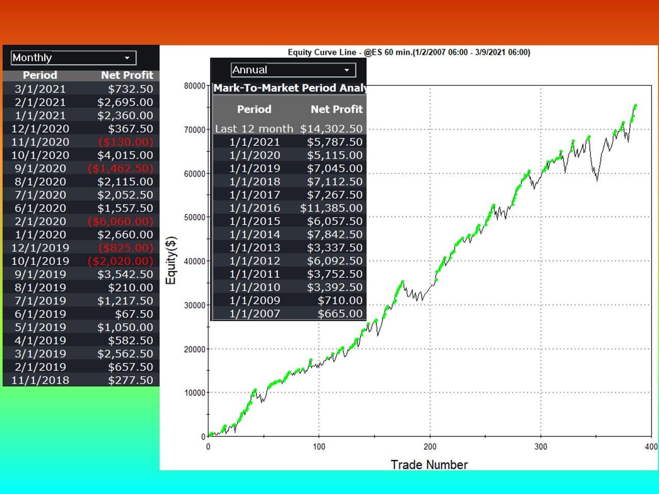 Taurus ES Automated System Profits