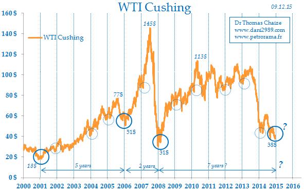 la saisonnalité du pétrole