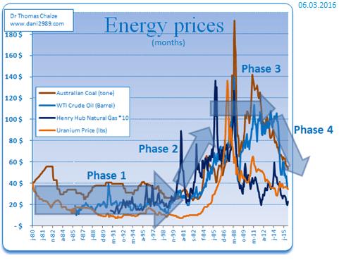 Le prix du pétrole, charbon, gaz, uranium