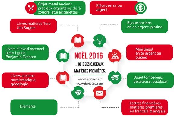 infographie pour idées cadeaux investissement et matières premières