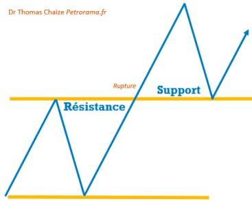 Graphique pédagogique support et résistance