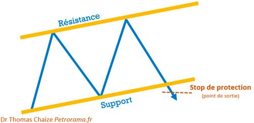 Graphique support résistance et ordre stop