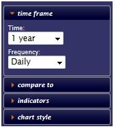 Capture d'écran bigcharts : échelle de temps