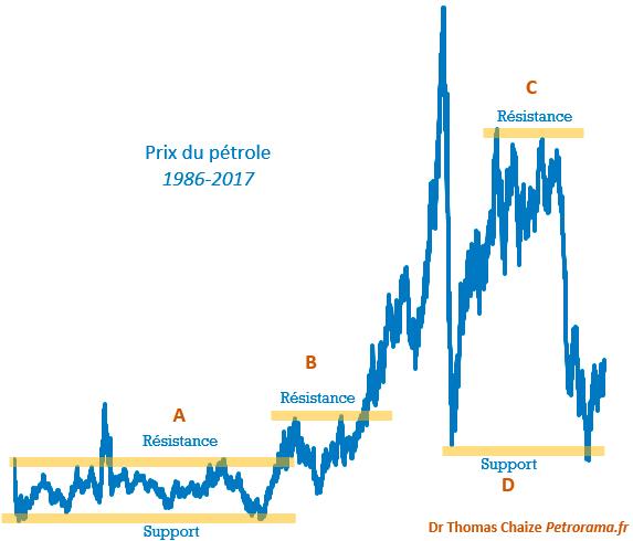 Le graphique du prix du pétrole avec une explication sur les supports résistances.