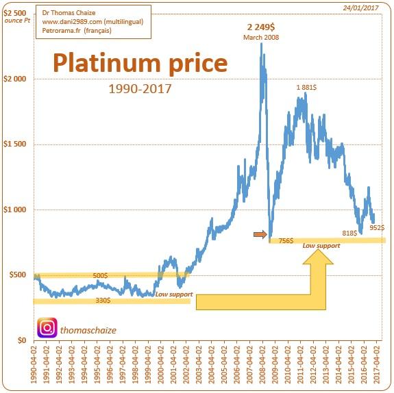 Le prix du platine en graphique depuis 1990