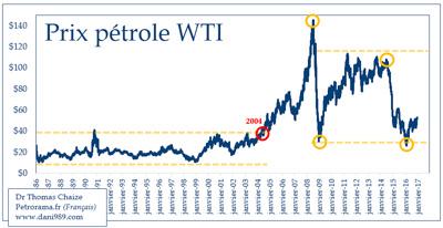 Graphique du prix du baril de pétrole de 1986 à 2017