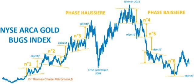 Le graphique de l'indice HUI et l'effet de balancier en analyse technique.