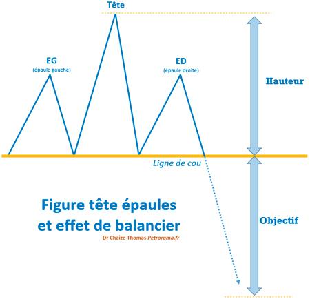 Graphique de l'effet de balancier et la figure tête épaules en analyse technique