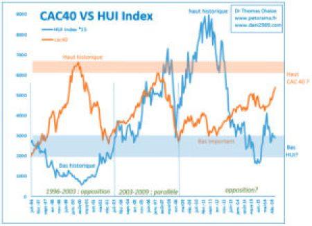 CAC 40 et HUI Index