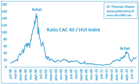 Le ratio du CAC 40 et du HUI Index