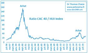 Le ratio du CAC 40 et du HUI Index