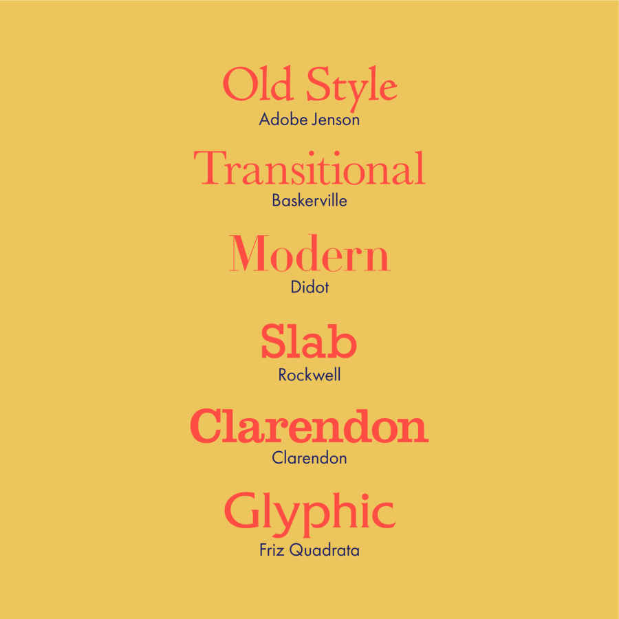 The different kinds of serif typefaces.