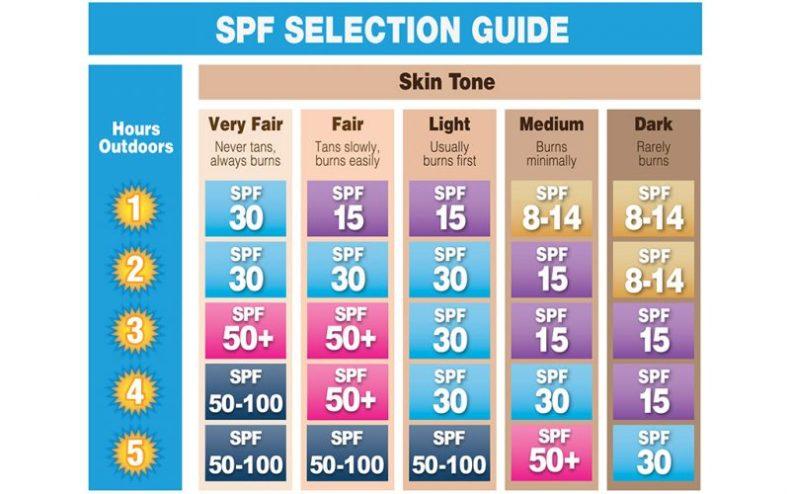 sunburn, sunblock, cara pilih sunblock, cara elakkan kena sunburn, pilih sunblock, tip pilih sunblock