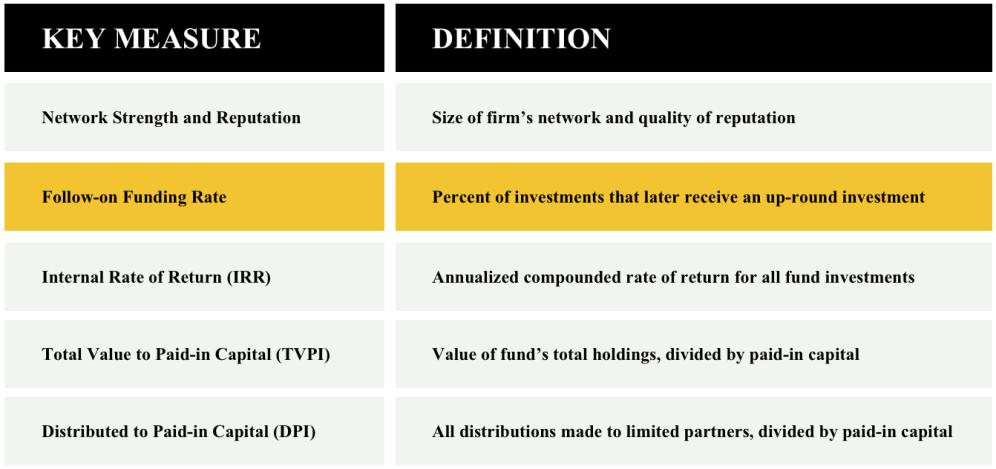 fund chart 3