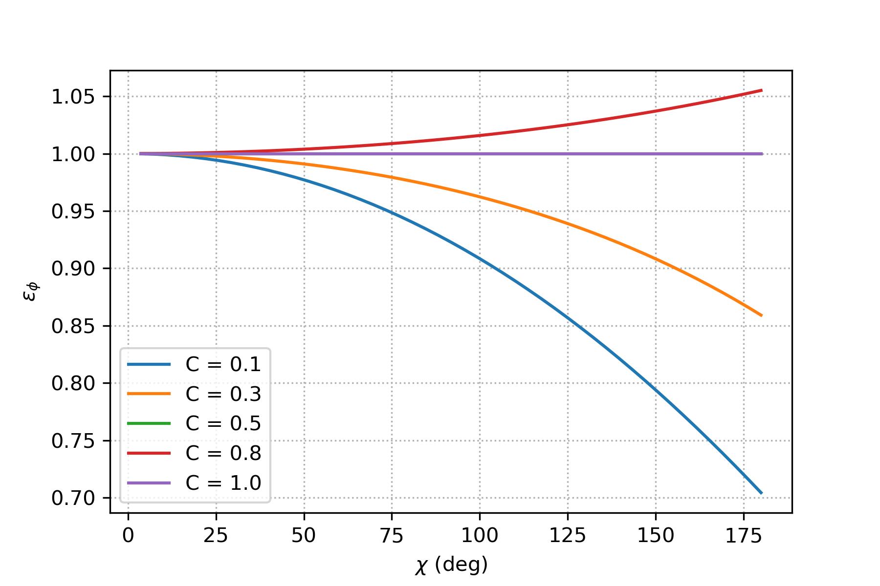 Linear 1D Advection Equation — Diff. Academy 0.0.1 documentation