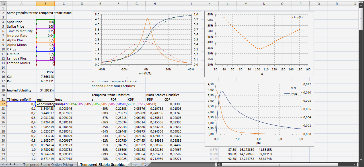 Option Pricing with Tempered Stable Distributions