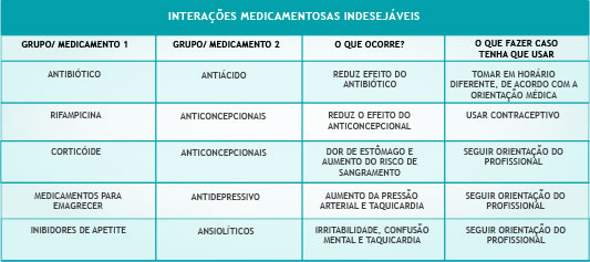 interacao medicamentosa indesejavel