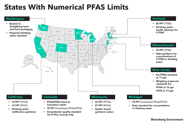 Analysis of state-by-state differences in PFAS regulation – Per- and