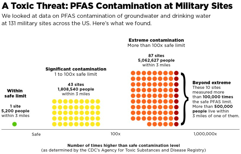 PFAS Contamination on Military Bases Is A Scary Reality—And