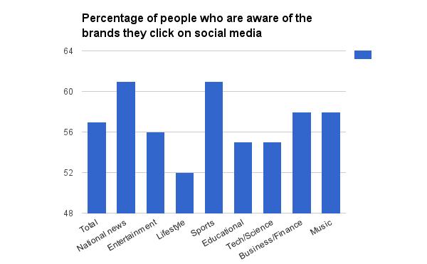 Nieuwsmedia hebben trouwens een minder groot probleem dan lifestyle-media.