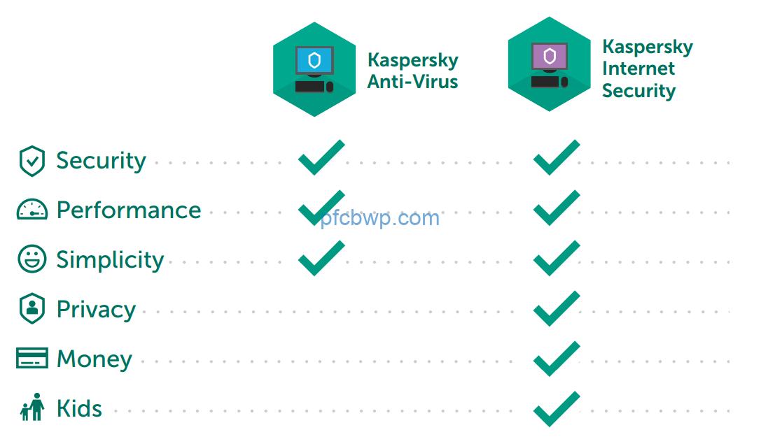 Kaspersky Anti-Virus 15 0 22 0 2019 License Key+Crack and Trial