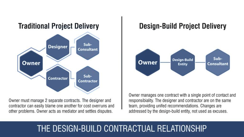 PFEIFER Structures design-build construction contractual relationship chart