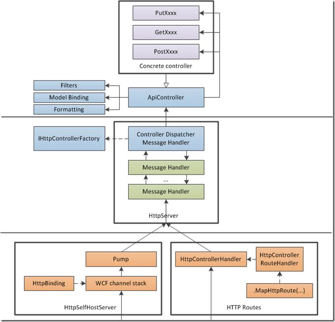 ASPNET Web API Processing Architecture | Pedro Félix's