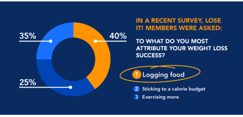 food-matters-infographic-lose-it