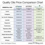 essential oil comparison chart