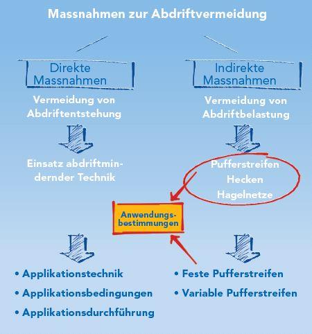 topps_abdriftreduktion