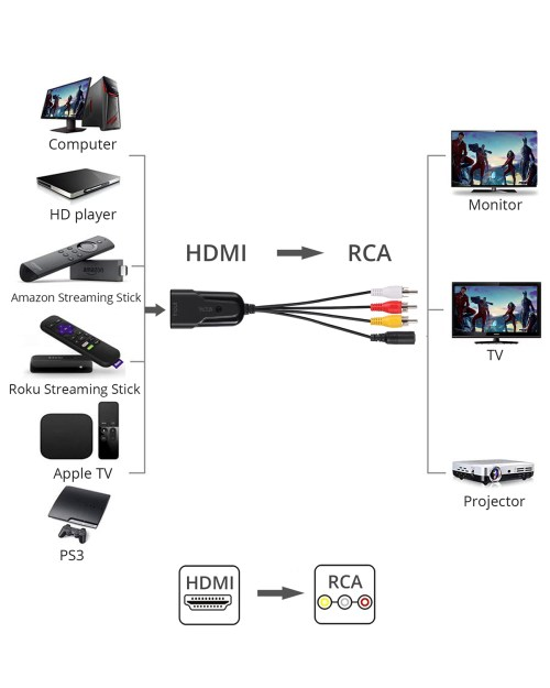 small resolution of input hdmi resolution 1080p not support 4k devices such as ps4 check the ryw rca cables are plugged into the matching rca ports on the tv