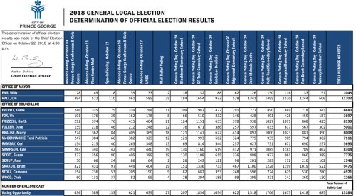 Official Prince George election results