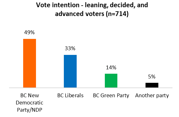 NDP holds lead in BC campaign; voters divided between picking the party they want, blocking the party they don't
