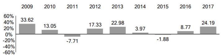 Vanguard長期債券ETF筆記(BLV。Vanguard Long-Term Bond ETF)   蔡至誠。PG財經筆記