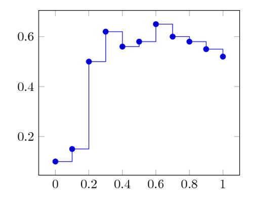 Constant plot