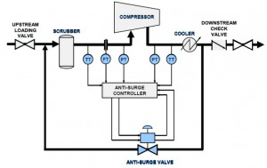 Gas Compressor: Gas Compressor Anti Surge Control