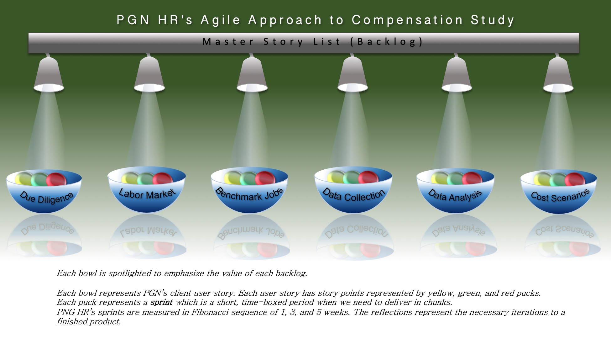 PGN Agile Approach for Compensation Study
