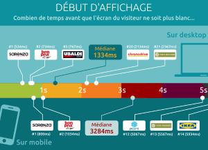 Baromètre performance web e-commerce